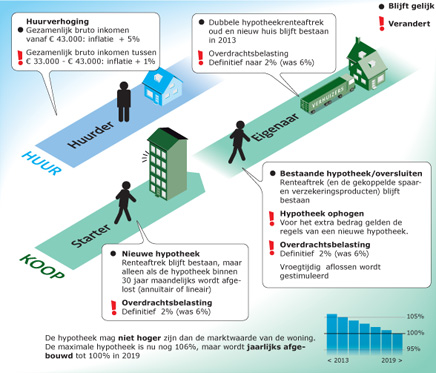 Hypotheekrenteaftrek 2013 administratiekantoor zzp for Hoogte hypotheek